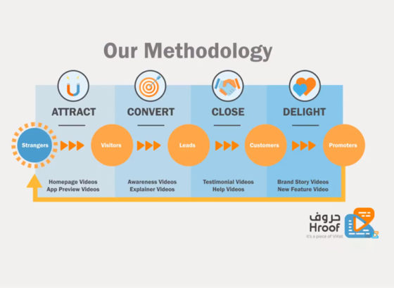 Our Methodology